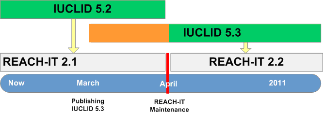 Diagram of releases of IUCLID 5.3 and REACH-IT 2.2