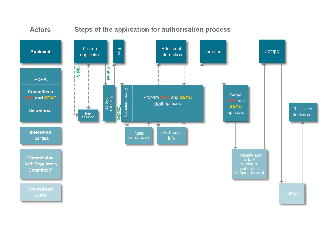 Authorisation process